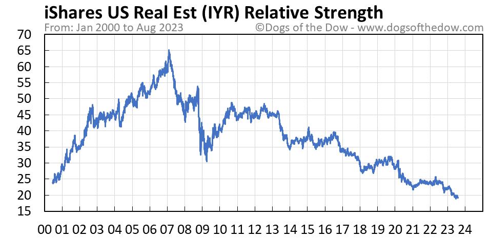 IYR relative strength chart
