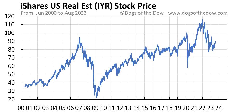 IYR stock price chart