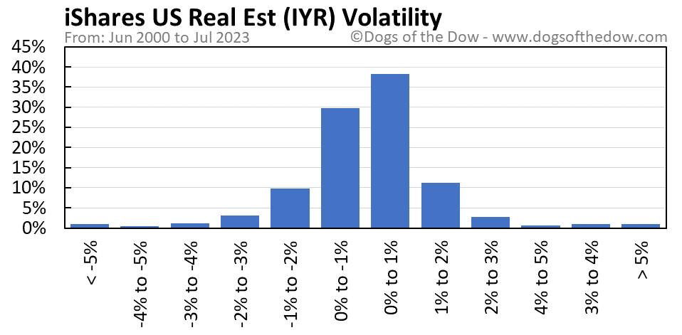 IYR volatility chart