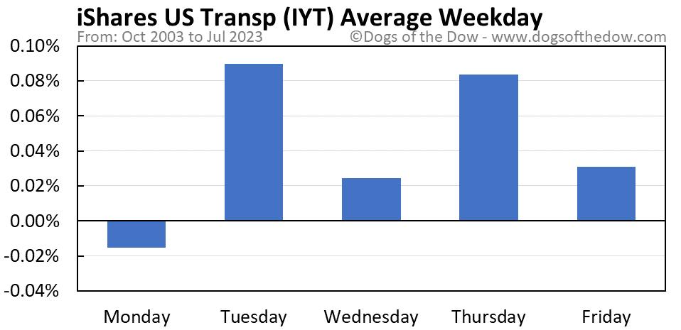 IYT average weekday chart