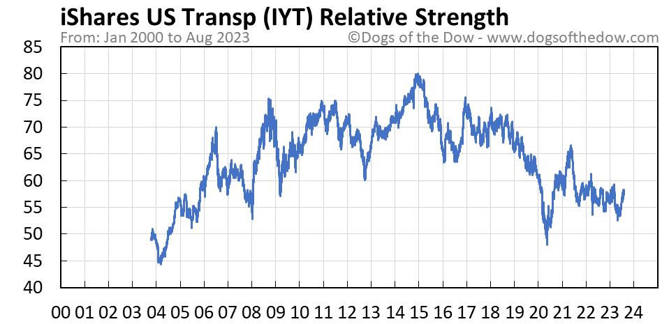 IYT relative strength chart
