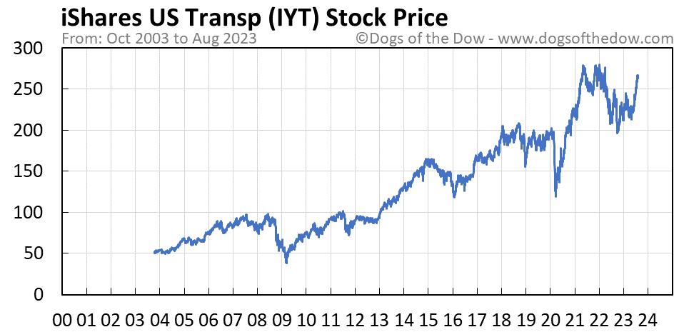 IYT stock price chart