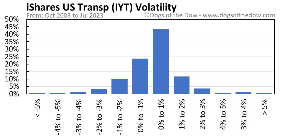 IYT volatility chart
