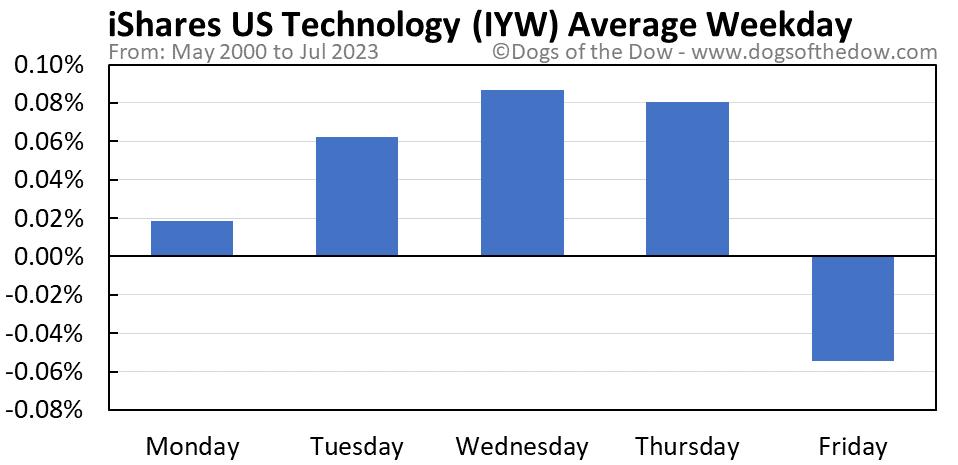 IYW average weekday chart