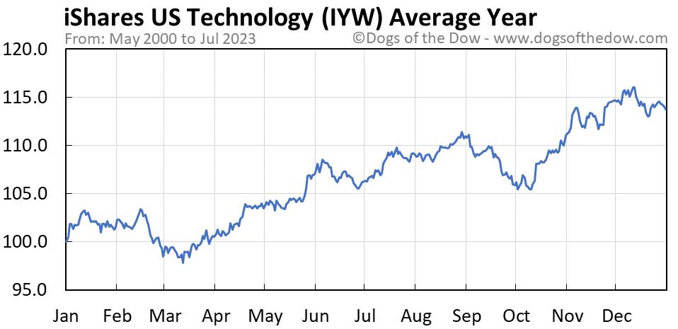 IYW average year chart