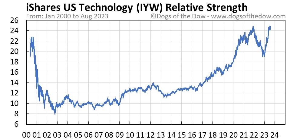 IYW relative strength chart