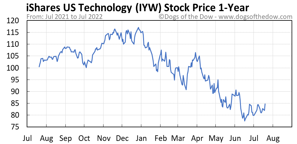 IYW 1-year stock price chart