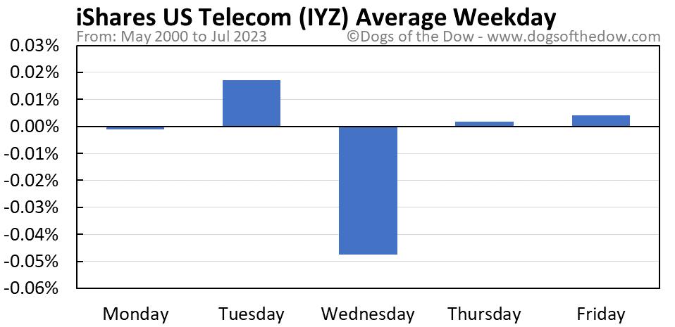 IYZ average weekday chart