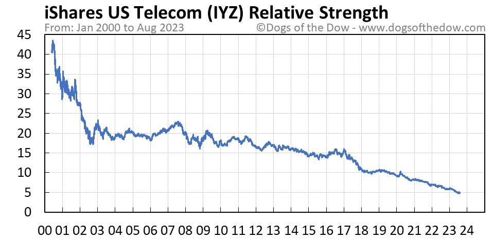 IYZ relative strength chart