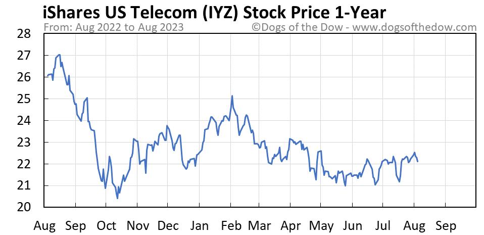 IYZ 1-year stock price chart