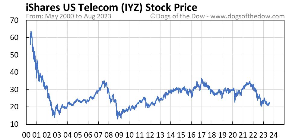 IYZ stock price chart