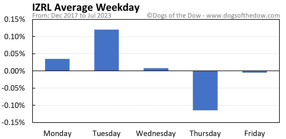 IZRL average weekday chart