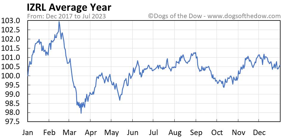 IZRL average year chart