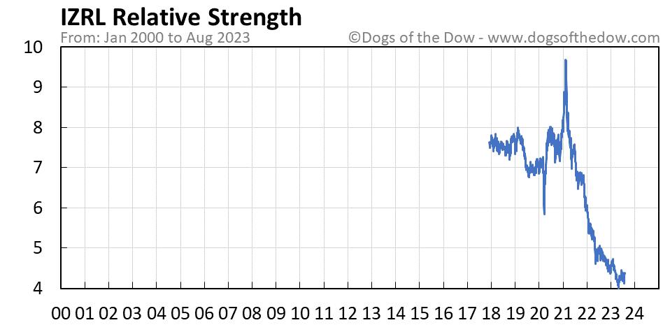 IZRL relative strength chart