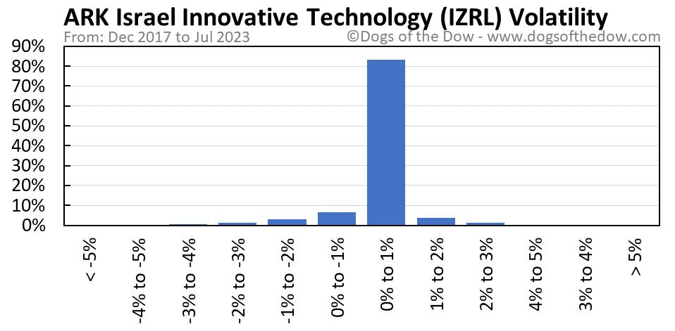 IZRL volatility chart