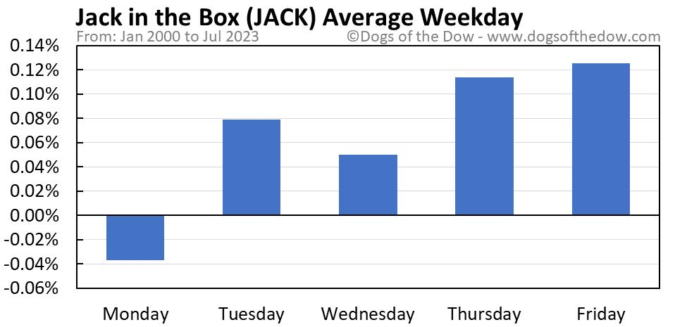 JACK average weekday chart