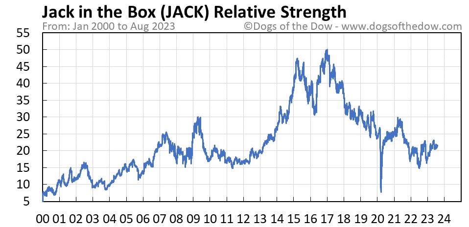 JACK relative strength chart