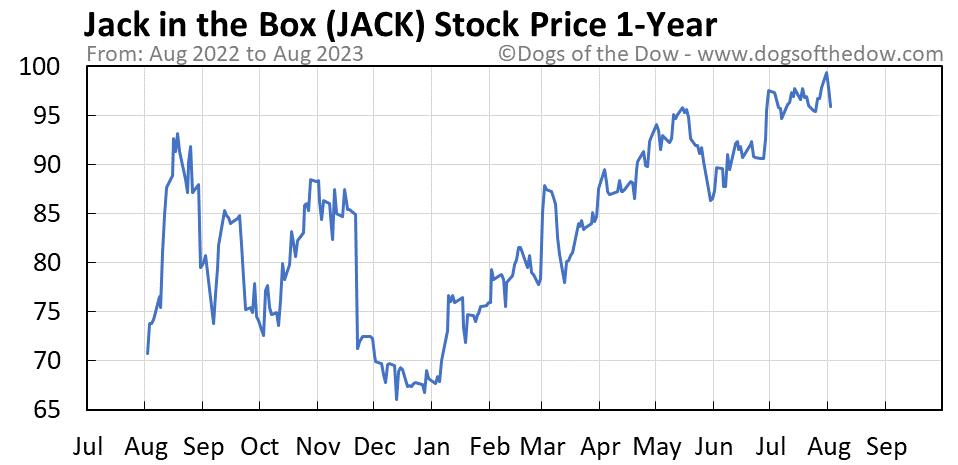 JACK 1-year stock price chart