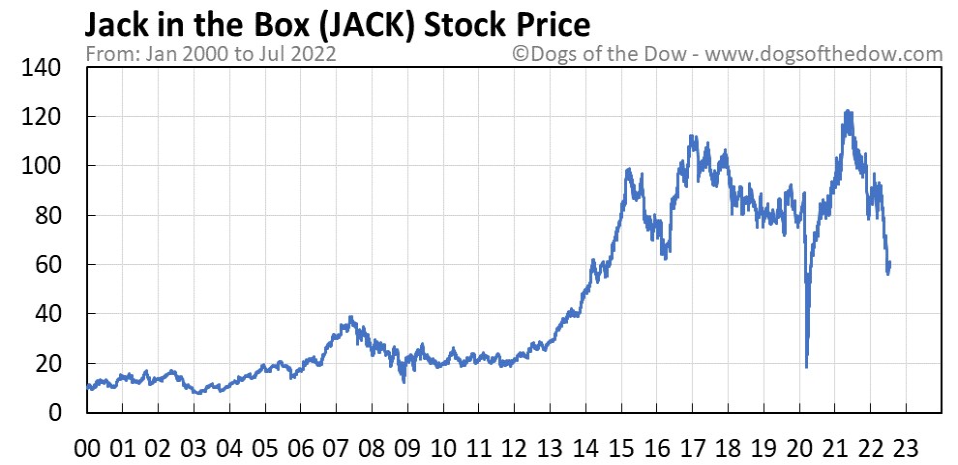 JACK stock price chart