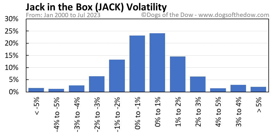 JACK volatility chart