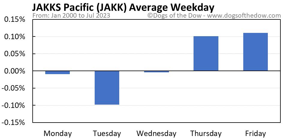 JAKK average weekday chart