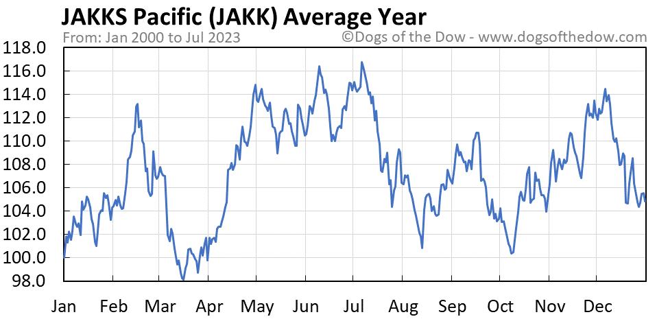 JAKK average year chart