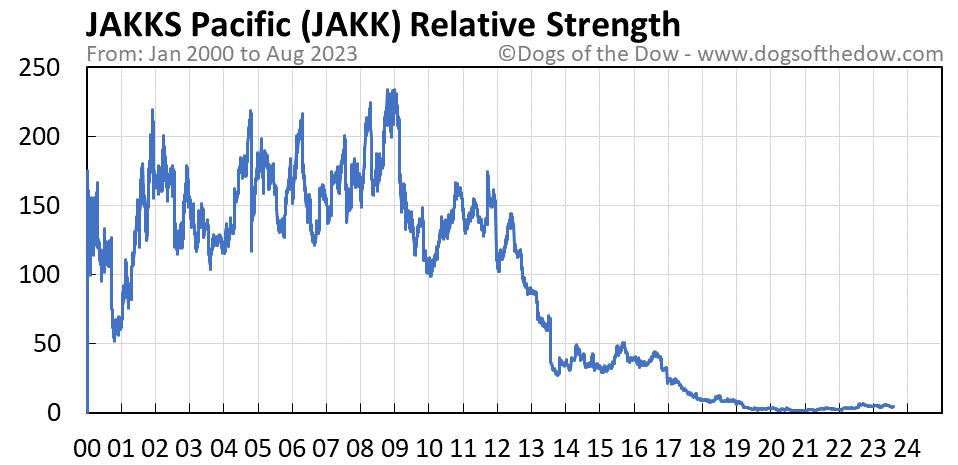 JAKK relative strength chart