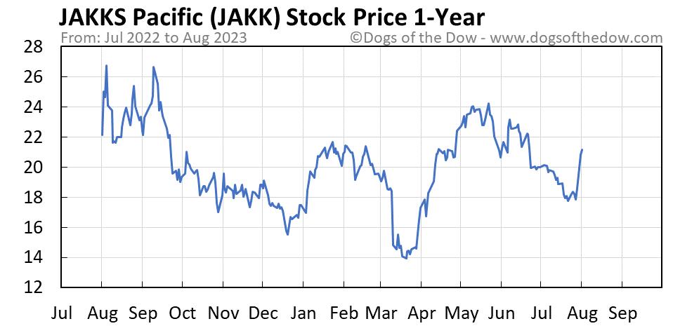 JAKK 1-year stock price chart