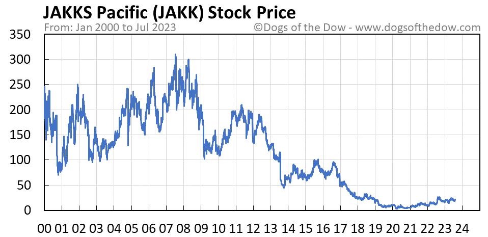JAKK stock price chart