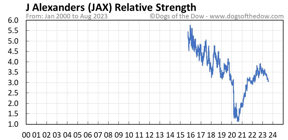 JAX relative strength chart