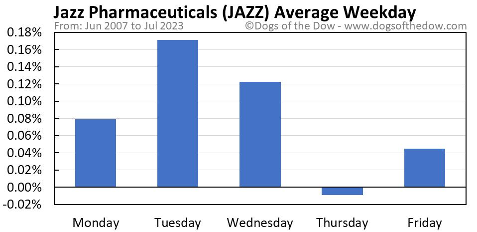 JAZZ average weekday chart