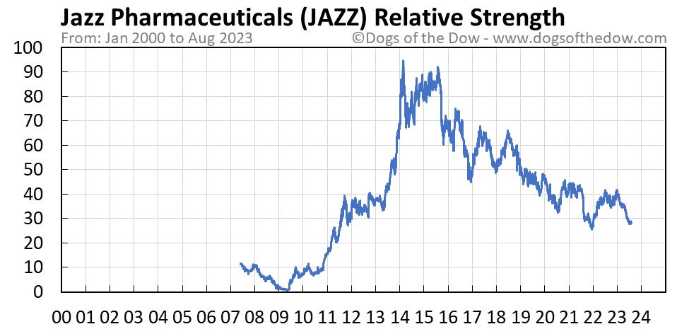 JAZZ relative strength chart
