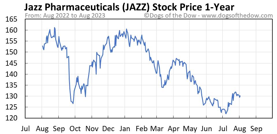 JAZZ 1-year stock price chart