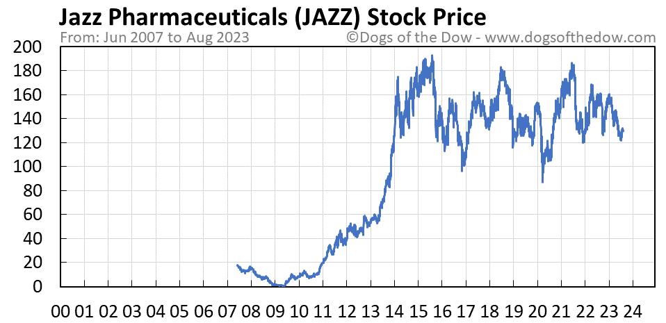 JAZZ stock price chart