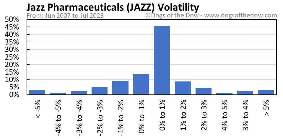 JAZZ volatility chart