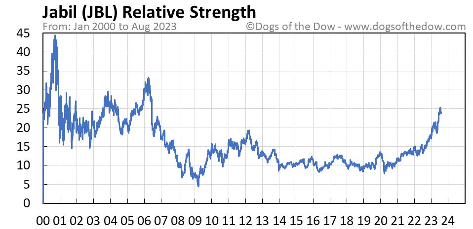 JBL relative strength chart