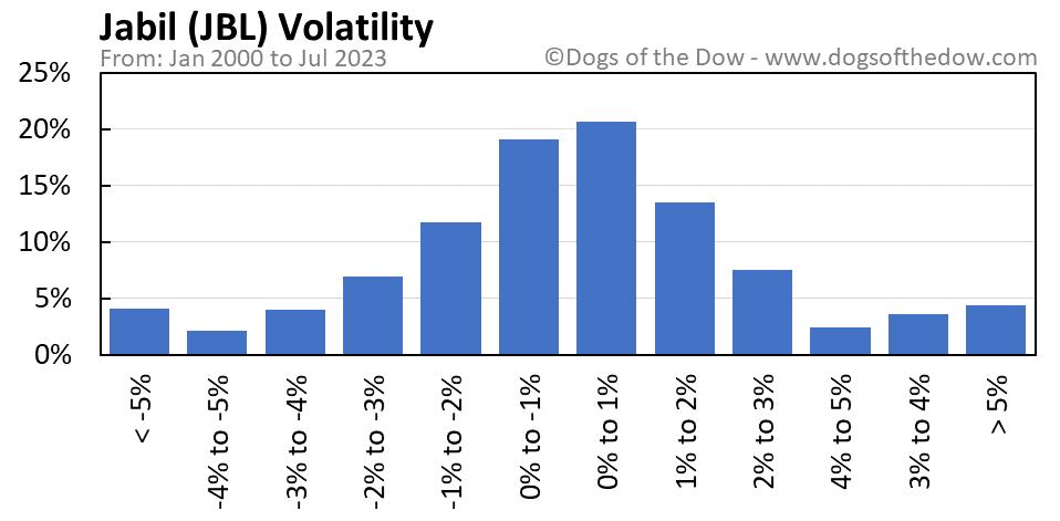 JBL volatility chart