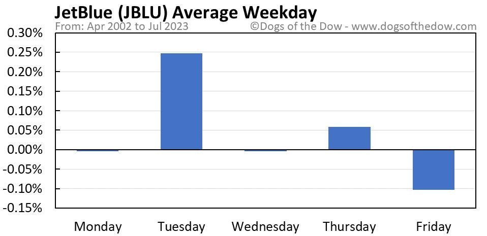 JBLU average weekday chart