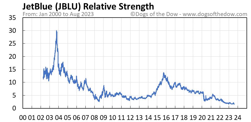 JBLU relative strength chart