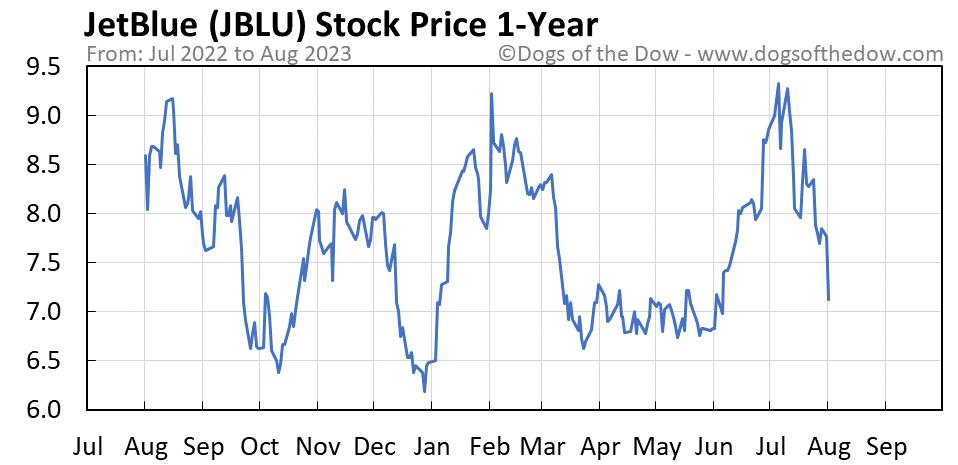 JBLU 1-year stock price chart