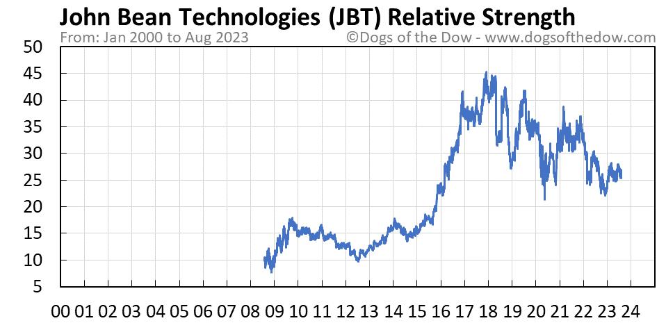JBT relative strength chart