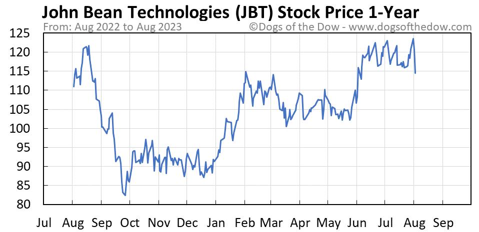 JBT 1-year stock price chart