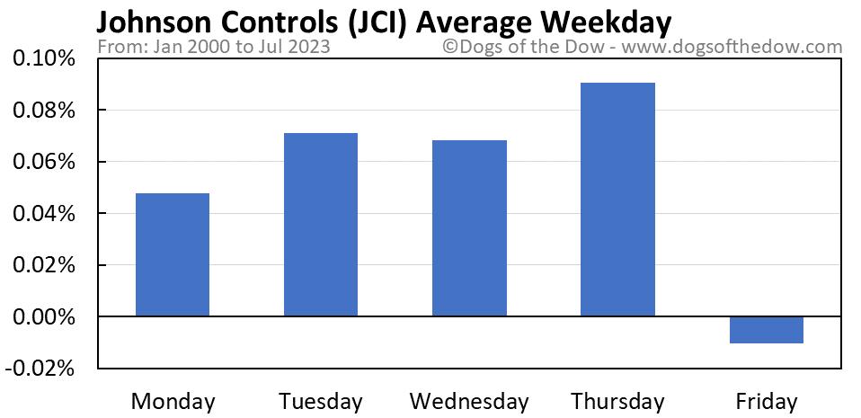 JCI average weekday chart