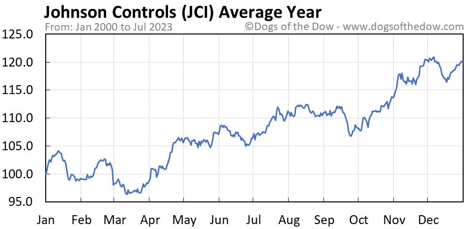 JCI average year chart