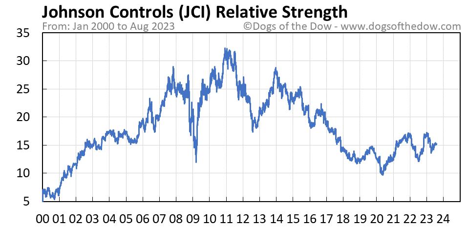JCI relative strength chart