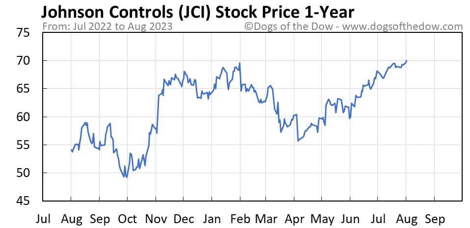 JCI 1-year stock price chart