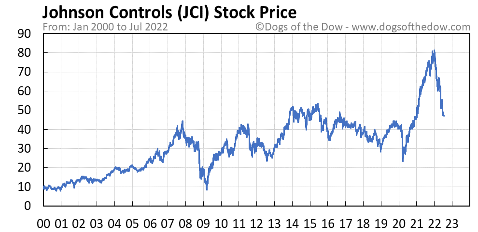 JCI stock price chart