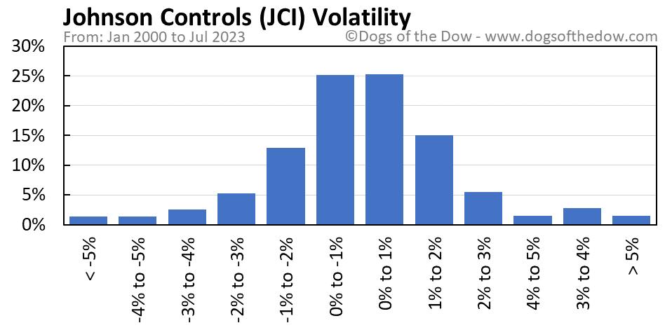 JCI volatility chart