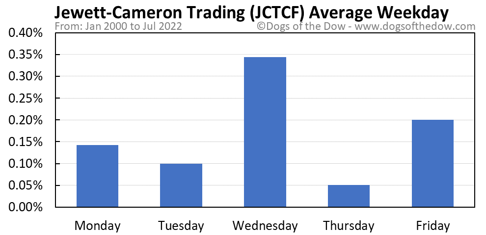 JCTCF average weekday chart