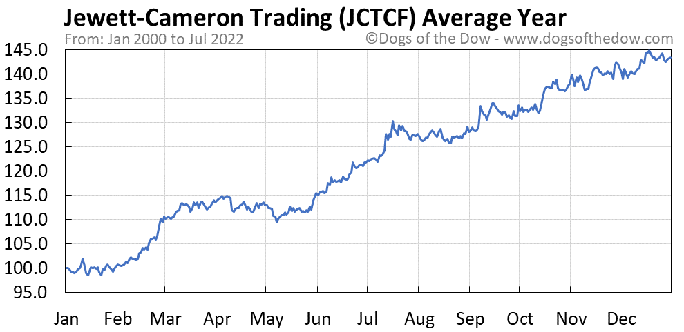 JCTCF average year chart